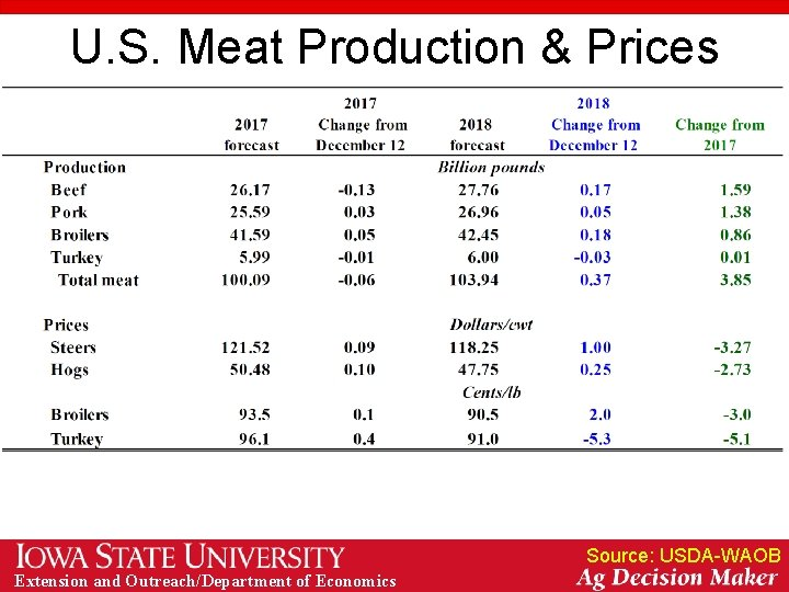 U. S. Meat Production & Prices Source: USDA-WAOB Extension and Outreach/Department of Economics