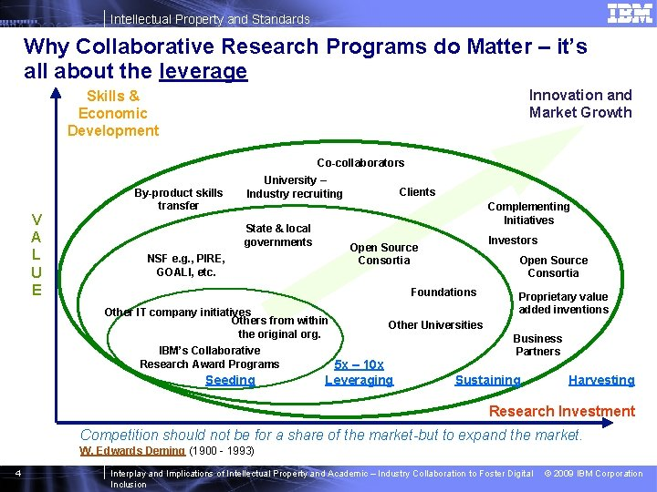 Intellectual Property and Standards Why Collaborative Research Programs do Matter – it's all about