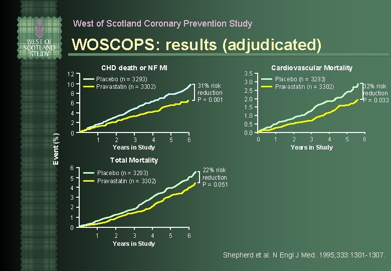 West of Scotland Coronary Prevention Study WOSCOPS: results (adjudicated) 12 10 CHD death or