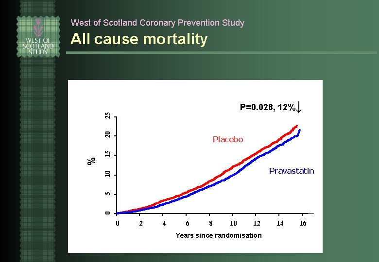 West of Scotland Coronary Prevention Study All cause mortality 15 Placebo 5 10 Pravastatin