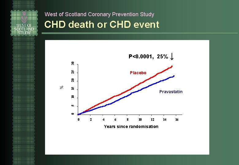 West of Scotland Coronary Prevention Study CHD death or CHD event P<0. 0001, 25%