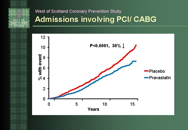 West of Scotland Coronary Prevention Study Admissions involving PCI/ CABG 12 P<0. 0001, 30%