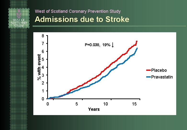 West of Scotland Coronary Prevention Study Admissions due to Stroke 8 P=0. 038, 19%