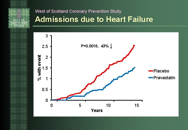 West of Scotland Coronary Prevention Study Admissions due to Heart Failure 3 P=0. 0018,