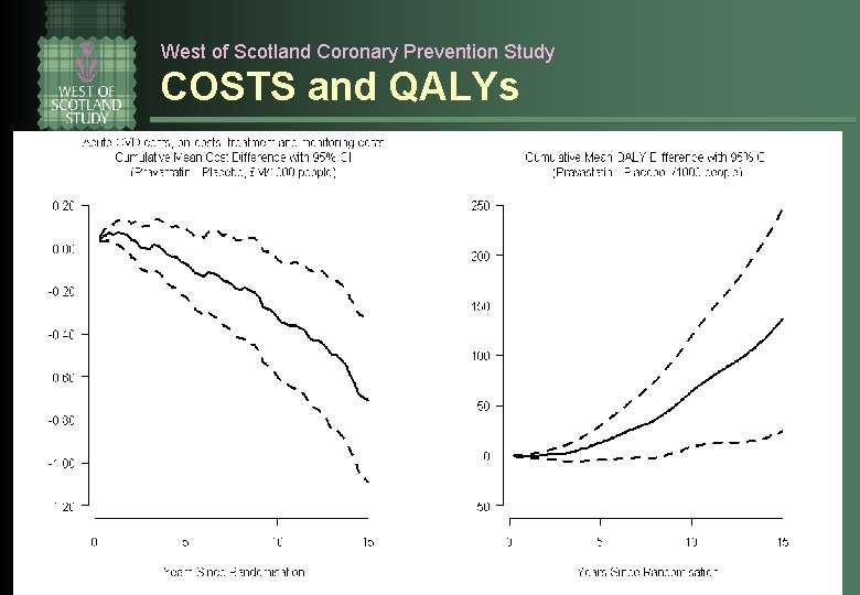 West of Scotland Coronary Prevention Study COSTS and QALYs