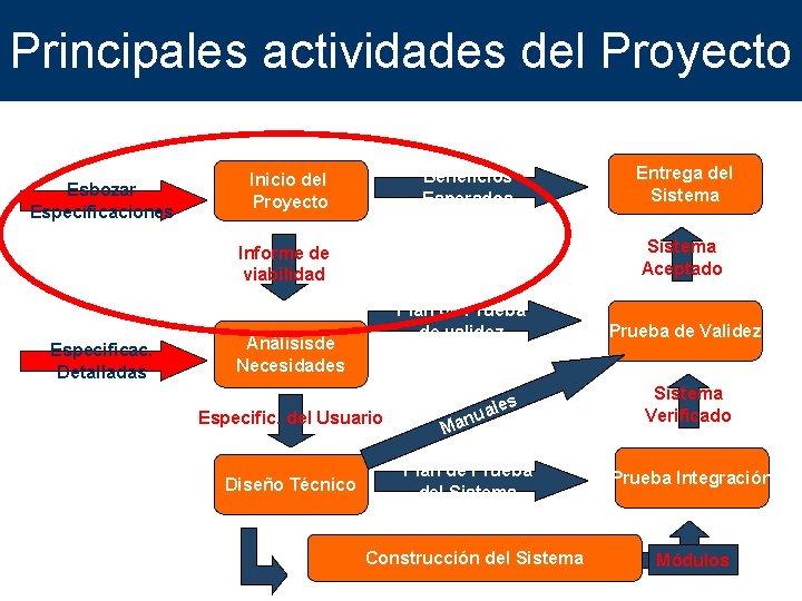 Principales actividades del Proyecto Beneficios Esperados Inicio del Proyecto Esbozar Especificaciones Sistema Aceptado Informe