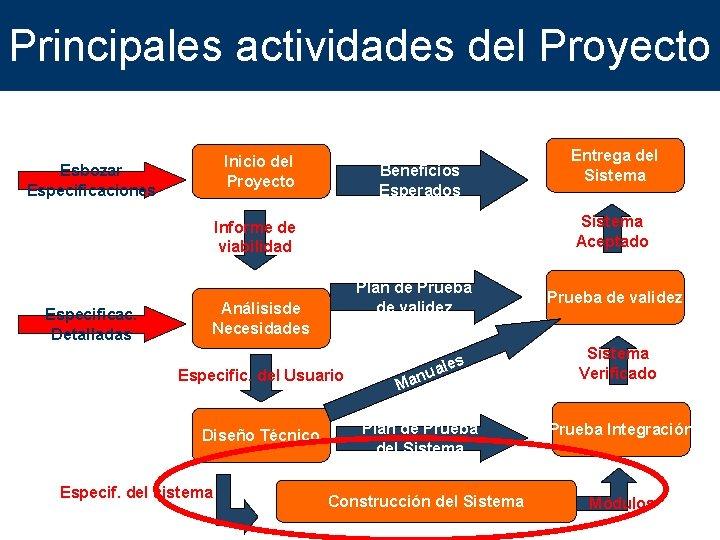 Principales actividades del Proyecto Inicio del Proyecto Esbozar Especificaciones Beneficios Esperados Sistema Aceptado Informe