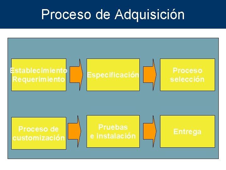 Proceso de Adquisición Establecimiento Requerimiento Especificación Proceso selección Proceso de customización Pruebas e instalación