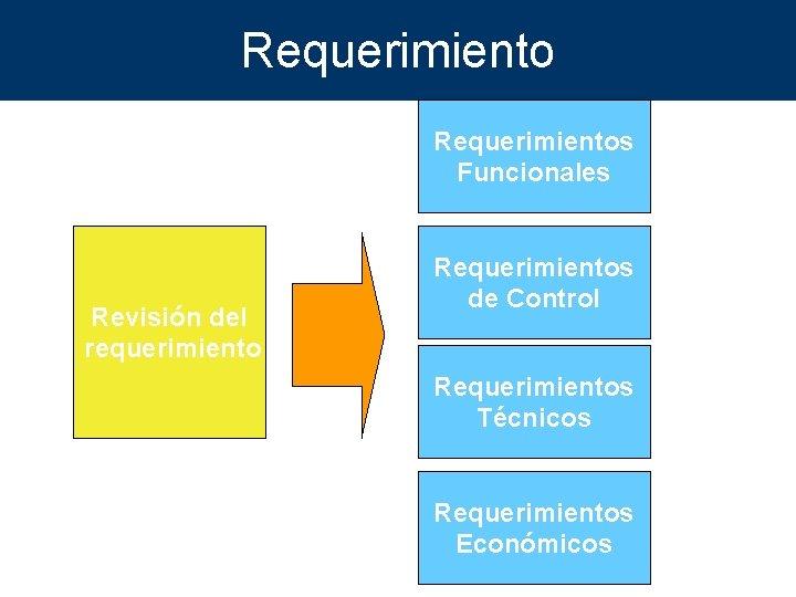 Requerimientos Funcionales Revisión del requerimiento Requerimientos de Control Requerimientos Técnicos Requerimientos Económicos
