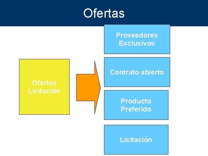 Ofertas Proveedores Exclusivos Contrato abierto Ofertas Licitación Producto Preferido Licitación