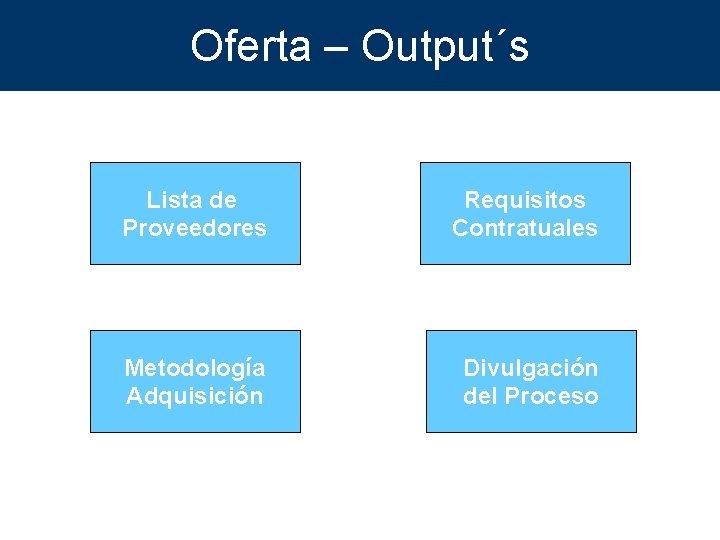 Oferta – Output´s Lista de Proveedores Requisitos Contratuales Metodología Adquisición Divulgación del Proceso