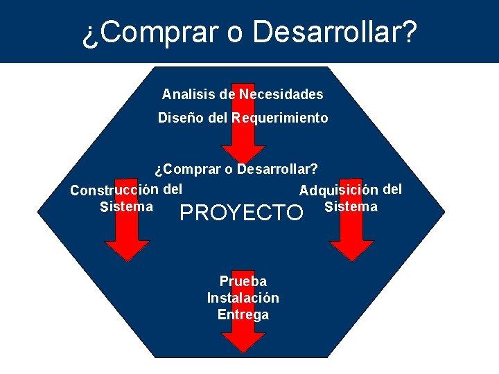 ¿Comprar o Desarrollar? Analisis de Necesidades Diseño del Requerimiento ¿Comprar o Desarrollar? Adquisición del