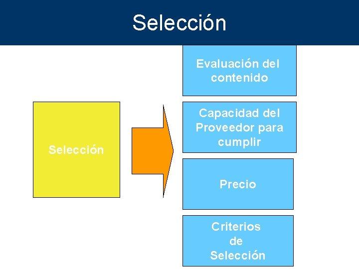Selección Evaluación del contenido Selección Capacidad del Proveedor para cumplir Precio Criterios de Selección