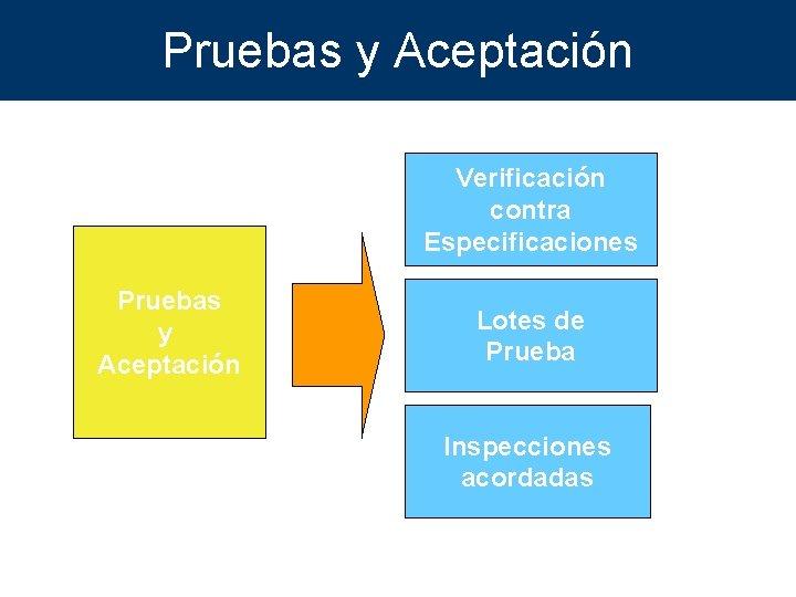 Pruebas y Aceptación Verificación contra Especificaciones Pruebas y Aceptación Lotes de Prueba Inspecciones acordadas
