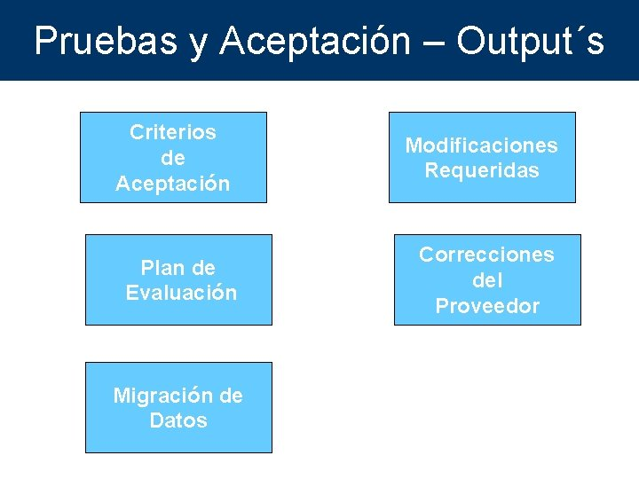 Pruebas y Aceptación – Output´s Criterios de Aceptación Plan de Evaluación Migración de Datos