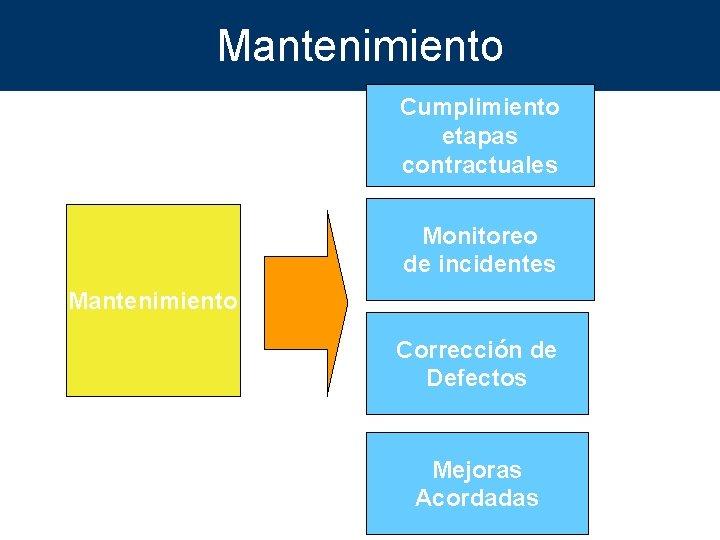 Mantenimiento Cumplimiento etapas contractuales Monitoreo de incidentes Mantenimiento Corrección de Defectos Mejoras Acordadas