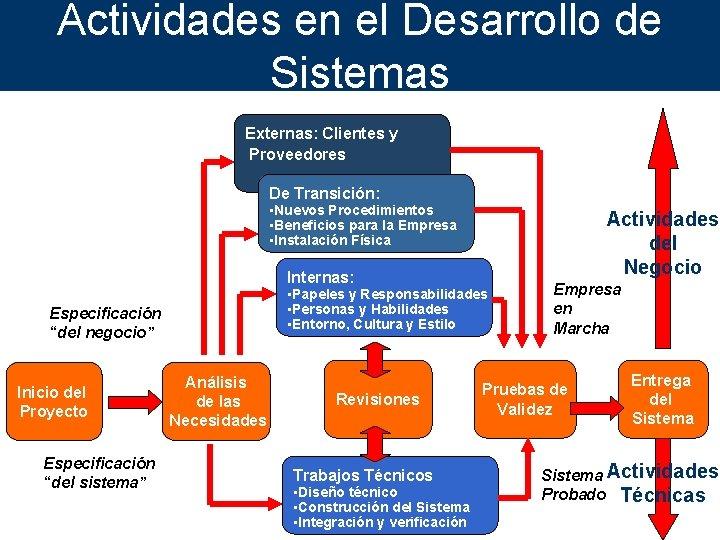 Actividades en el Desarrollo de Sistemas Externas: Clientes y Proveedores De Transición: • Nuevos