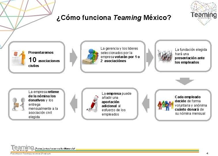 ¿Cómo funciona Teaming México? Presentaremos 10 asociaciones La gerencia y los lideres seleccionados por