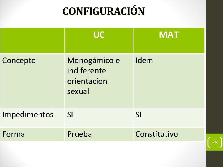 CONFIGURACIÓN UC MAT Concepto Monogámico e indiferente orientación sexual Idem Impedimentos SI SI Forma