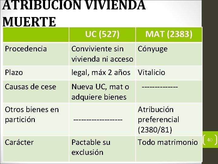 ATRIBUCIÓN VIVIENDA MUERTE UC (527) MAT (2383) Procedencia Conviviente sin Cónyuge vivienda ni acceso