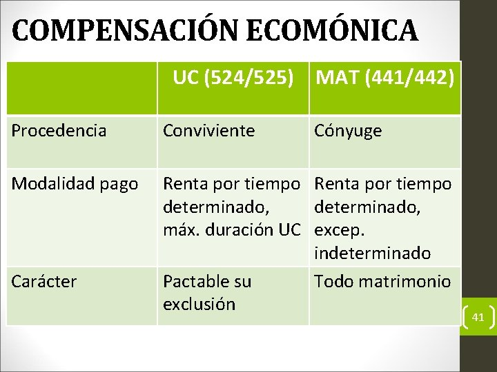 COMPENSACIÓN ECOMÓNICA UC (524/525) MAT (441/442) Procedencia Conviviente Modalidad pago Renta por tiempo determinado,