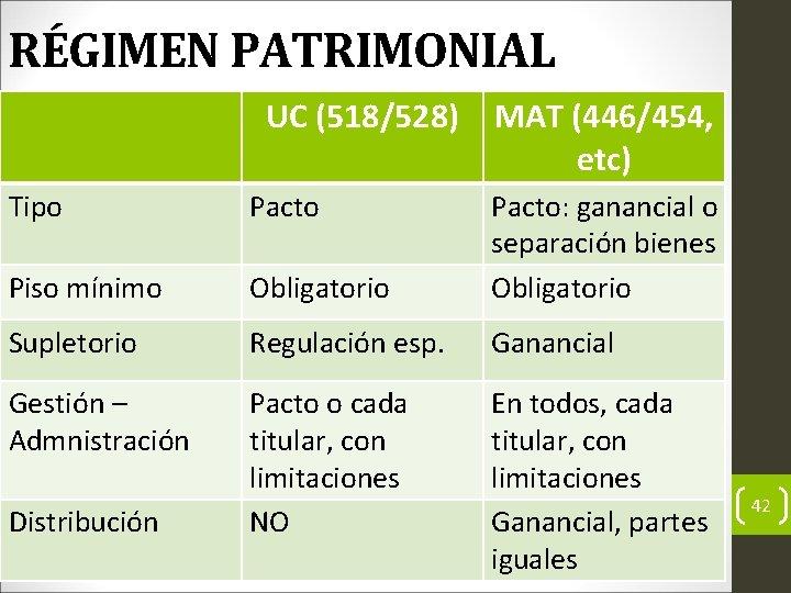 RÉGIMEN PATRIMONIAL UC (518/528) MAT (446/454, etc) Tipo Pacto Piso mínimo Obligatorio Pacto: ganancial