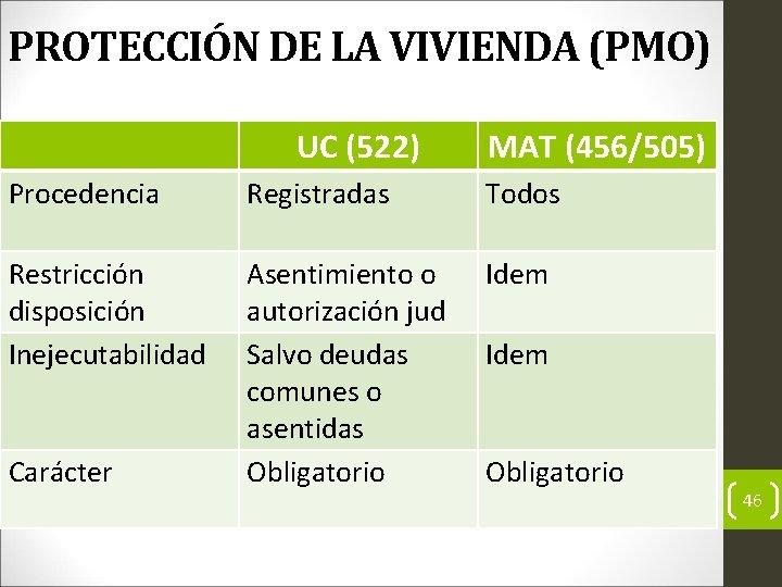 PROTECCIÓN DE LA VIVIENDA (PMO) UC (522) MAT (456/505) Procedencia Registradas Todos Restricción disposición