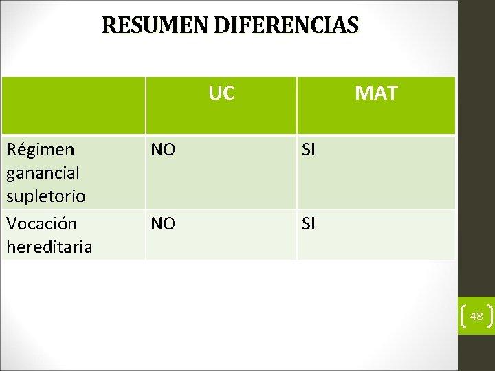 RESUMEN DIFERENCIAS UC Régimen ganancial supletorio Vocación hereditaria MAT NO SI 48