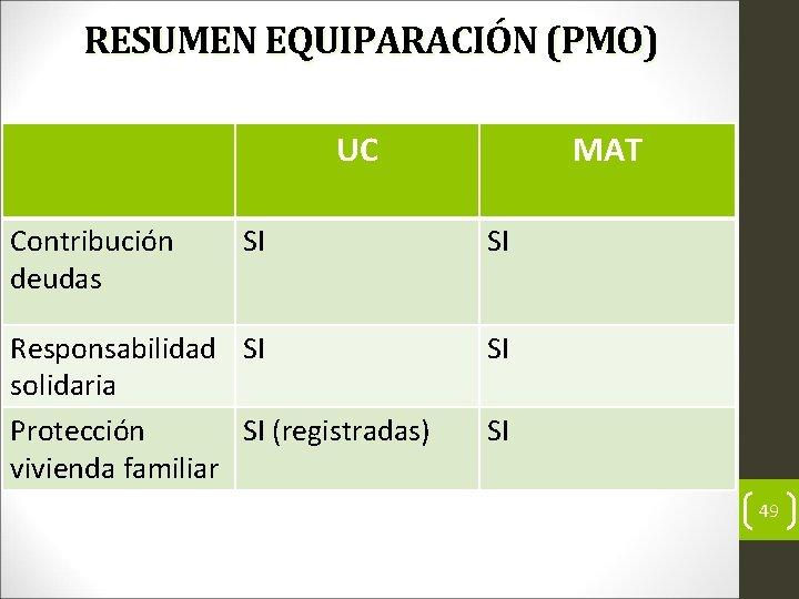 RESUMEN EQUIPARACIÓN (PMO) UC Contribución deudas SI Responsabilidad SI solidaria Protección SI (registradas) vivienda