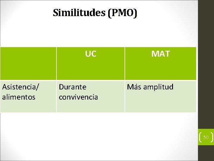 Similitudes (PMO) UC Asistencia/ alimentos Durante convivencia MAT Más amplitud 50
