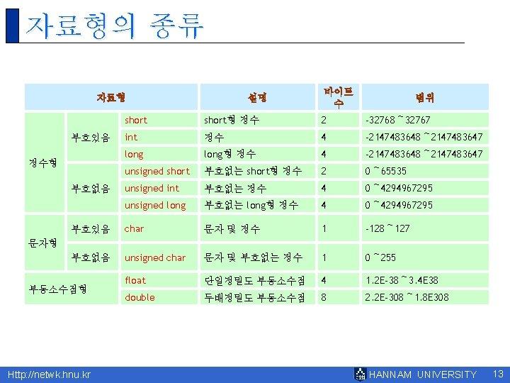 자료형의 종류 자료형 설명 바이트 수 범위 short형 정수 2 -32768~ 32767 int 정수