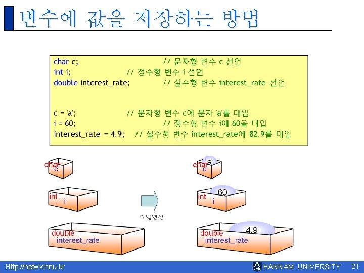 변수에 값을 저장하는 방법 Http: //netwk. hnu. kr HANNAM UNIVERSITY 21