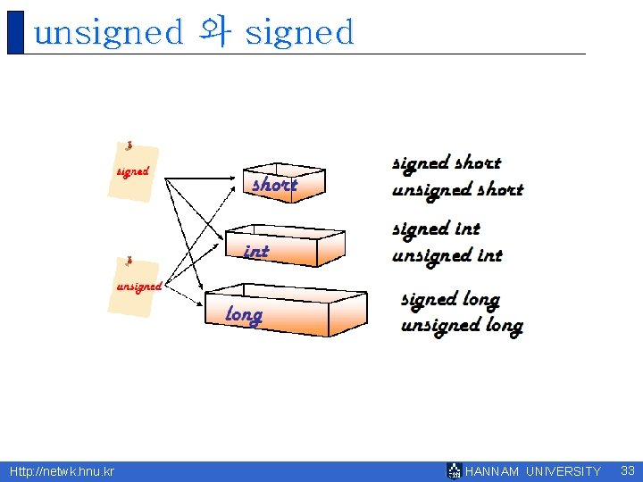 unsigned 와 signed Http: //netwk. hnu. kr HANNAM UNIVERSITY 33