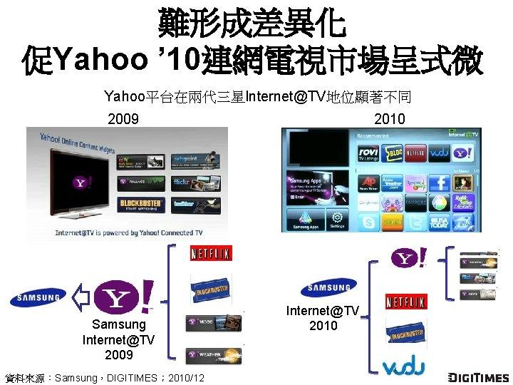 難形成差異化 促Yahoo ' 10連網電視市場呈式微 Yahoo平台在兩代三星Internet@TV地位顯著不同 2009 Samsung Internet@TV 2009 資料來源:Samsung,DIGITIMES; 2010/12 2010 Internet@TV 2010