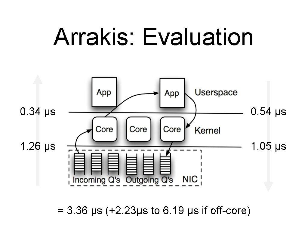 Arrakis: Evaluation 0. 34 µs 0. 54 µs 1. 26 µs 1. 05 µs
