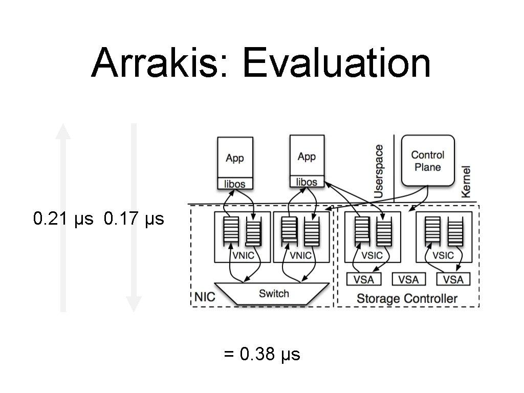Arrakis: Evaluation 0. 21 µs 0. 17 µs = 0. 38 µs