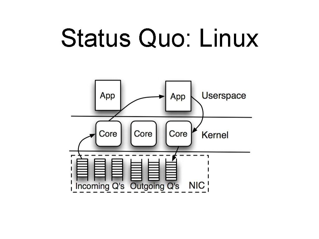 Status Quo: Linux