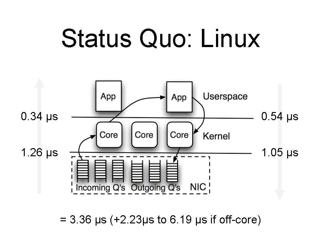 Status Quo: Linux 0. 34 µs 0. 54 µs 1. 26 µs 1. 05