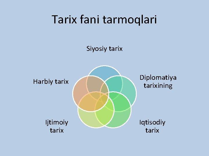 Tarix fani tarmoqlari Siyosiy tarix Harbiy tarix Ijtimoiy tarix Diplomatiya tarixining Iqtisodiy tarix