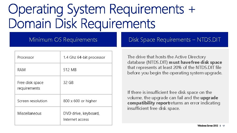 Minimum OS Requirements Disk Space Requirements – NTDS. DIT The drive that hosts the