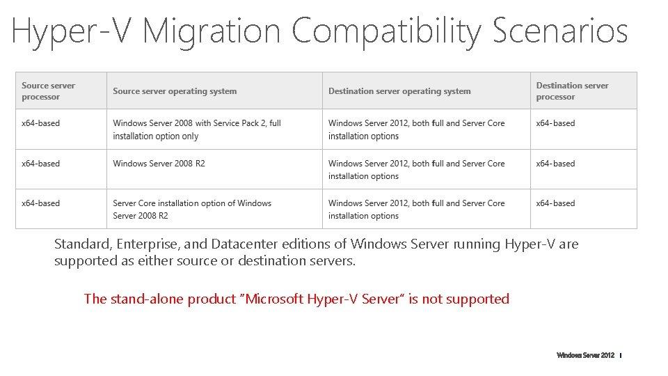Hyper-V Migration Compatibility Scenarios Standard, Enterprise, and Datacenter editions of Windows Server running Hyper-V
