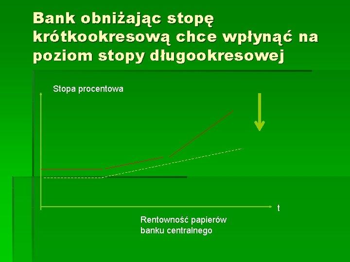 Bank obniżając stopę krótkookresową chce wpłynąć na poziom stopy długookresowej Stopa procentowa t Rentowność