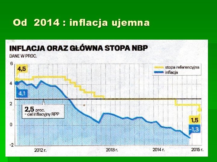 Od 2014 : inflacja ujemna