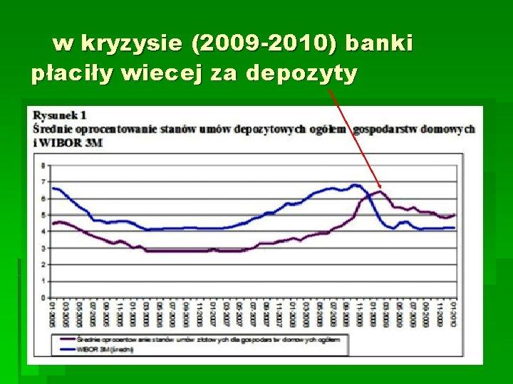w kryzysie (2009 -2010) banki płaciły wiecej za depozyty