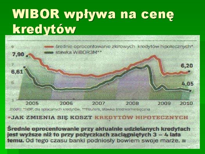 WIBOR wpływa na cenę kredytów