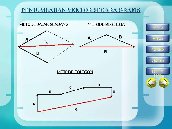 PENJUMLAHAN VEKTOR SECARA GRAFIS METODE JAJAR GENJANG A METODE SEGITIGA B A R Materi