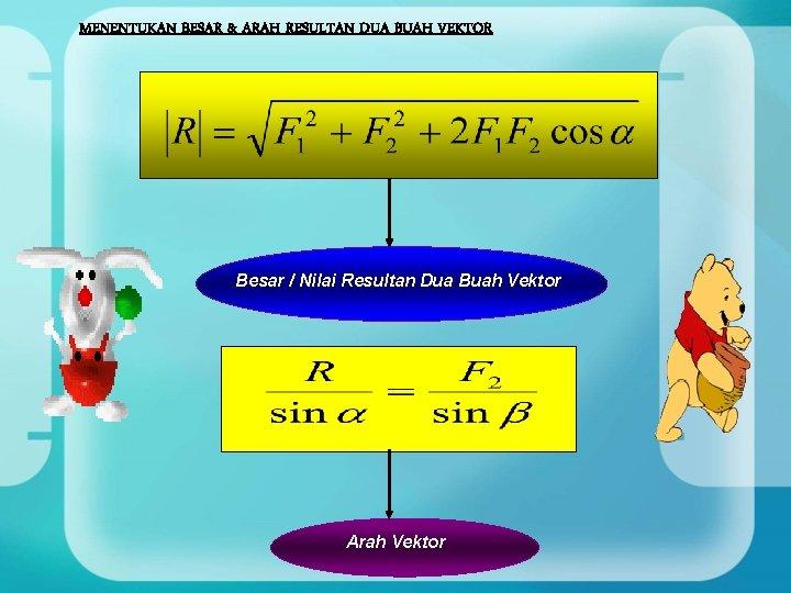 MENENTUKAN BESAR & ARAH RESULTAN DUA BUAH VEKTOR Besar / Nilai Resultan Dua Buah