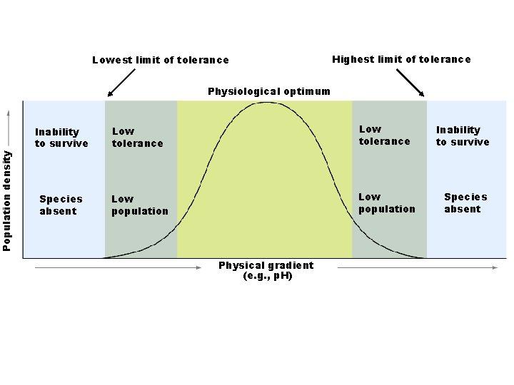 Population density Lowest limit of tolerance Highest limit of tolerance Physiological optimum Inability to