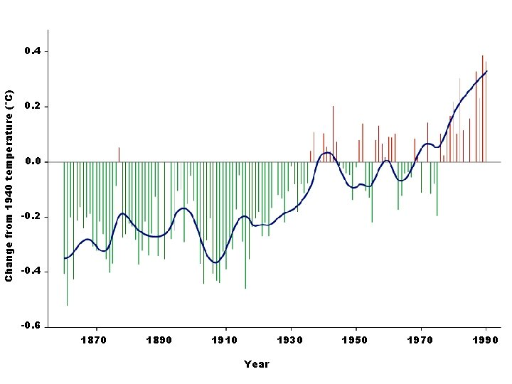 Change from 1940 temperature (°C) 0. 4 0. 2 0. 0 -0. 2 -0.
