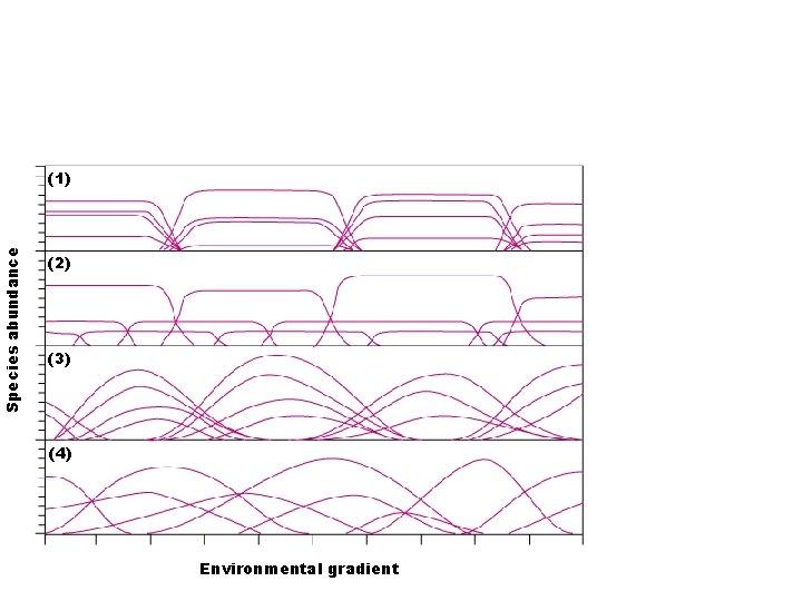 Species abundance (1) (2) (3) (4) Environmental gradient
